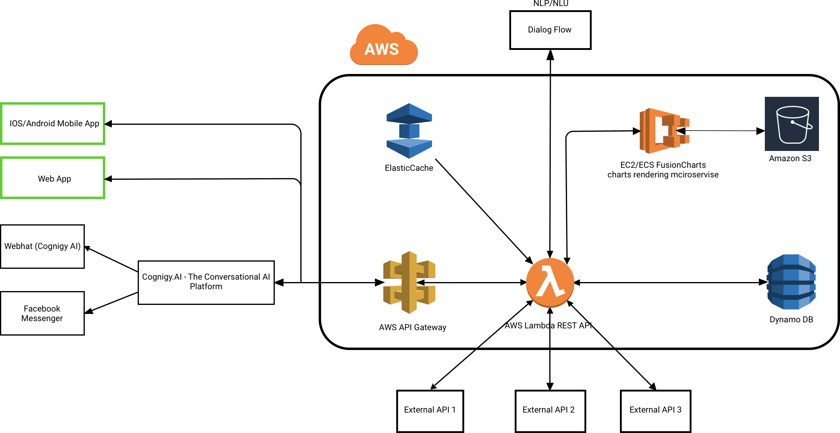 How To Build A Scalable Chatbot Architecture From Scratch